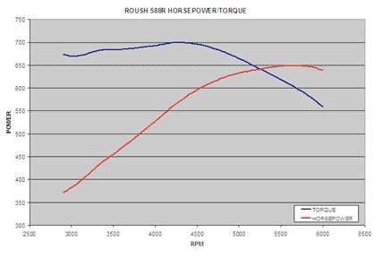 Roush 588R Super Cobra Jet Eliminator Block Engine
